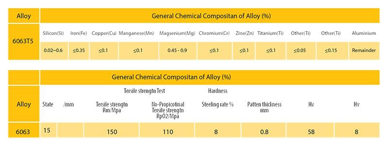 Thành phần hóa học